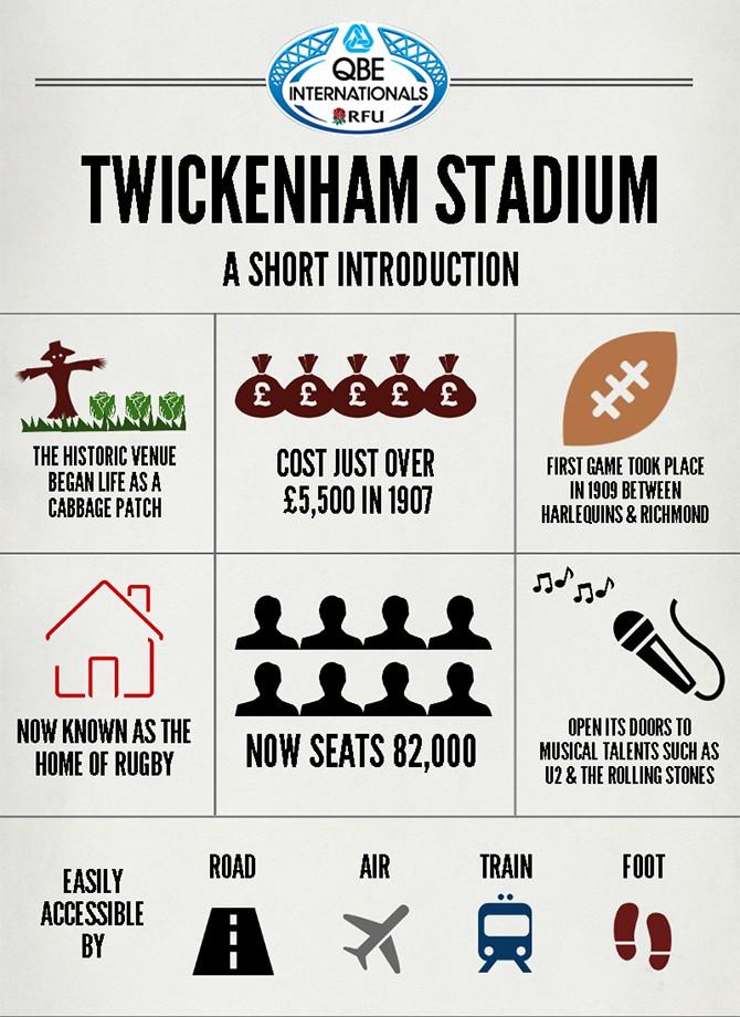 Twickenham Stadium Infographic