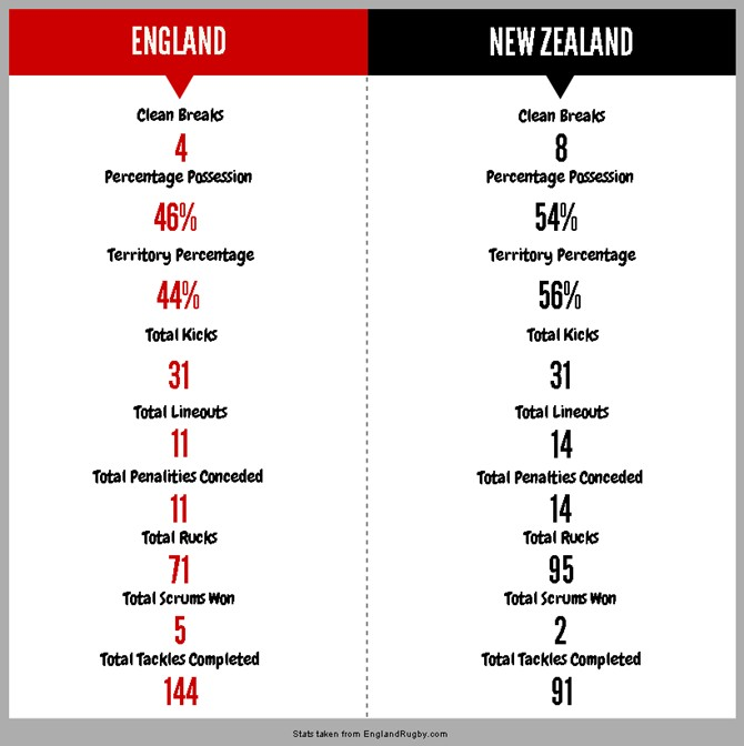 Eng v NZ Infographic