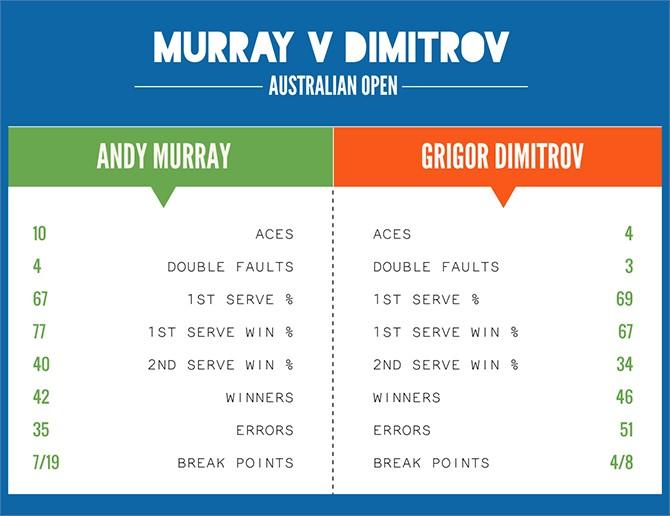 Murray Dimitrov Aus Open
