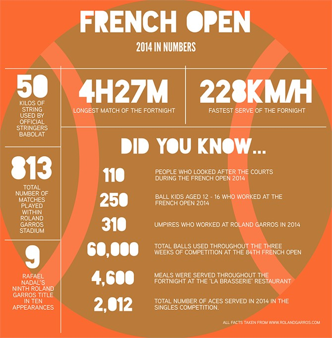 French Open Info