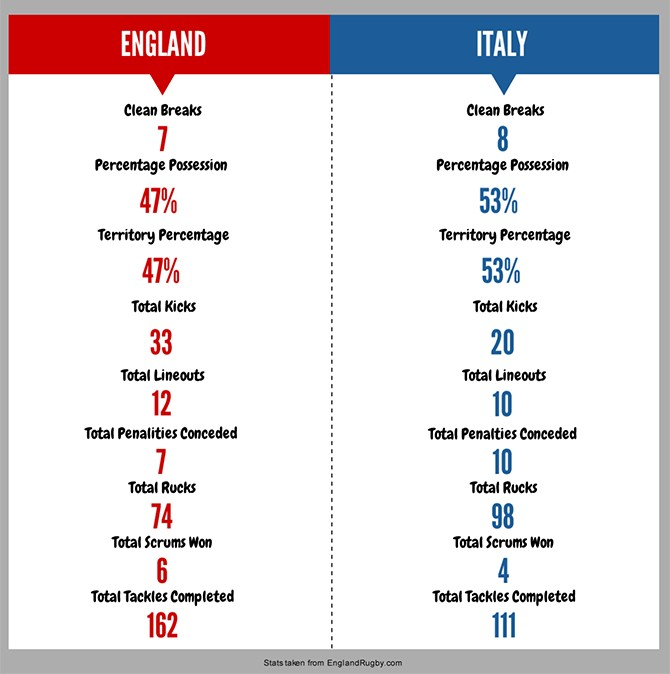 Eng v Italy Main