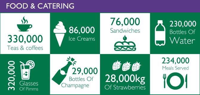 Wimbledon infographic 1