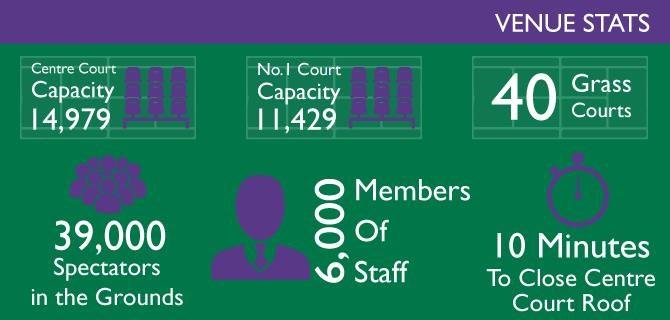 Wimbledon Infographic 2