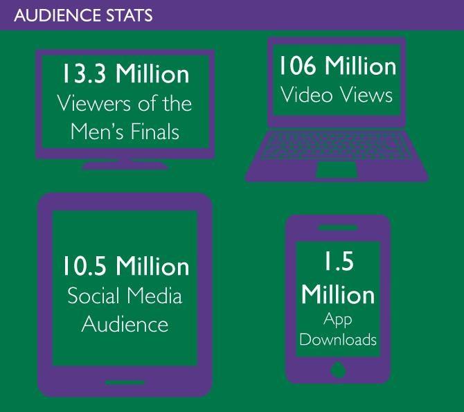 Wimbledon Infographic 3