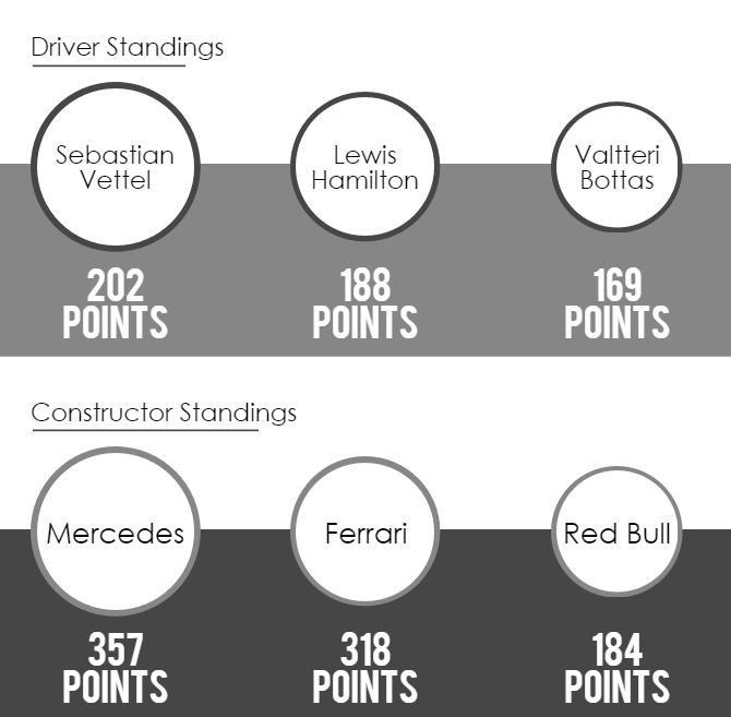 F1 Mid Season Review 2